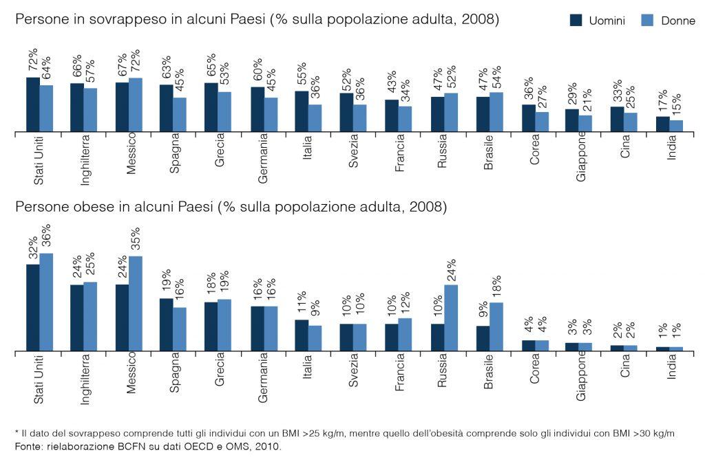 Grafico obesità, sovrappeso