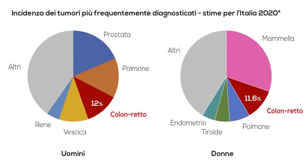 Incidenza dei tumori più frequentemente diagnosticati